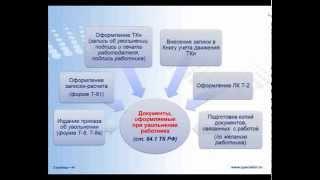 Увольнение работника: разные основания - разное оформление(, 2014-06-23T10:17:32.000Z)