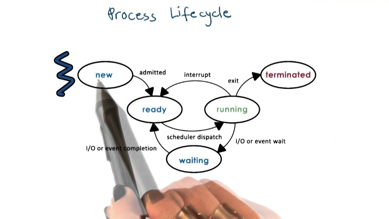 process life cycle states youtube Turbine Compressor Process Flow Diagram process life cycle states