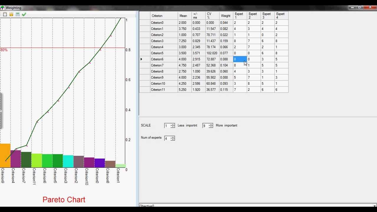 Pareto chart and principal component analysis in optimclass youtube pareto chart and principal component analysis in optimclass geenschuldenfo Image collections
