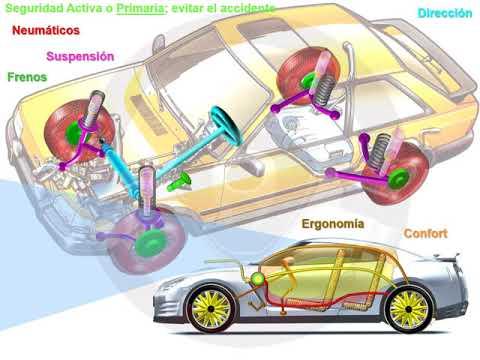 El automóvil y la seguridad; seguridad activa o primaria (2/2)