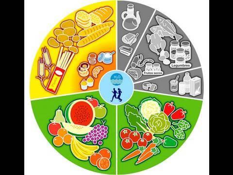 dieta carbohidratos complejos en ingles