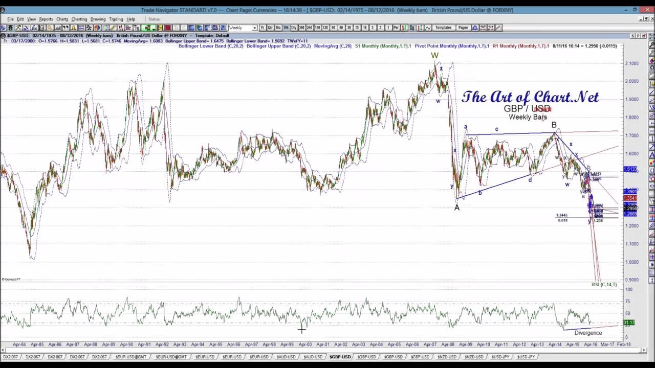 Stock Technical Analysis Cycles Fib Tree V7 Metatrader Indicator