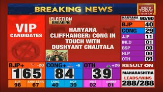 """Haryana Result : """"Everyone Underestimated Us"""" Chatala To India Today"""