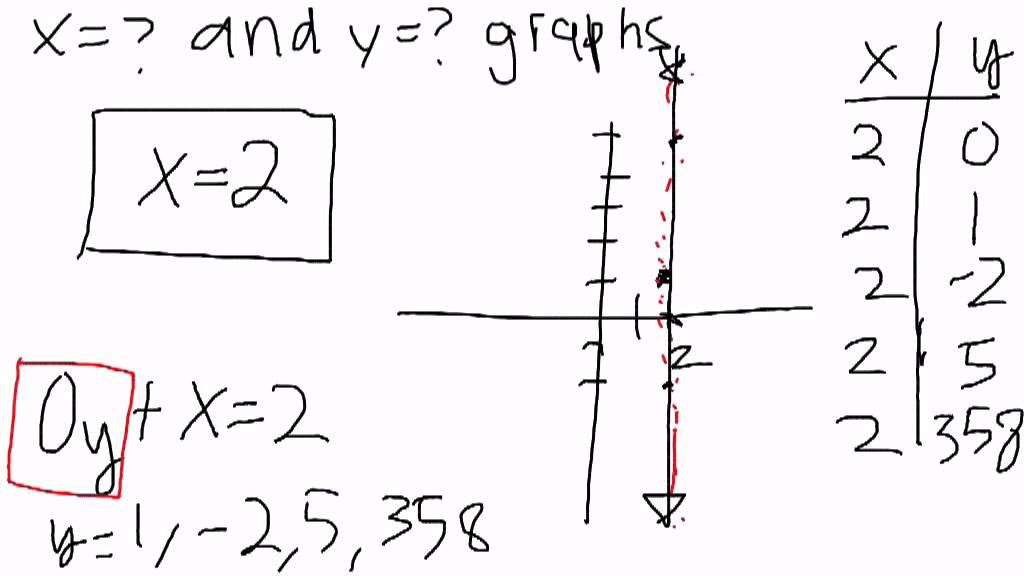 6 the x2 and y 3 graphs youtube 6 the x2 and y 3 graphs ccuart Choice Image