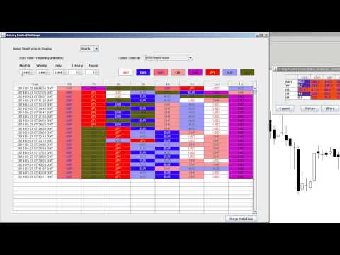 Select the best forex pair to trade - Real Time Index Analysis System