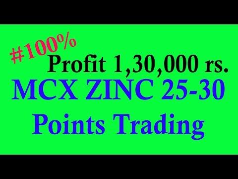 #100% Zinc 25 - 30 Points (in Hindi) - Sharmastocks.com
