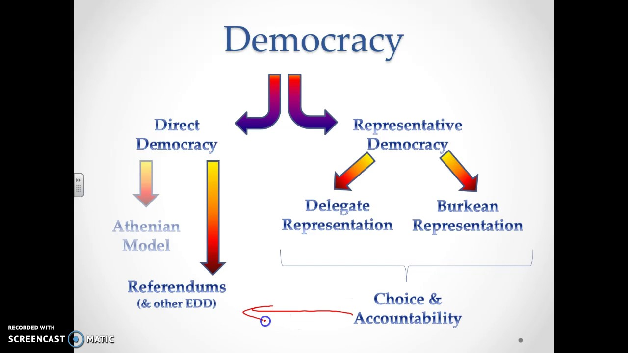 how democratic is the uk essay Ways in which britain is democratic - ways in which britain is democratic the electorate in the united kingdom have democratic country, so in this essay i.