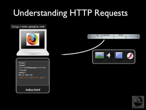 Understanding XML HTTP Requests Part 1