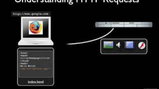 Understanding XML HTTP Requests Part 1