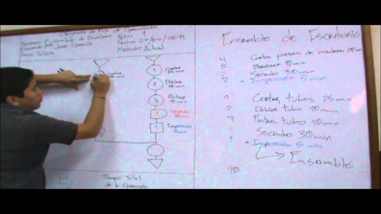 Diagrama de flujo de operaciones ingeniera industrial youtube ccuart Image collections