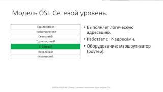 Глава 1. 03 Модель OSI