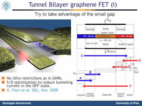 Talk: Graphene as a material for electronics