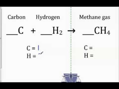 Balancing Act How to Balance Chemical Equations - YouTube