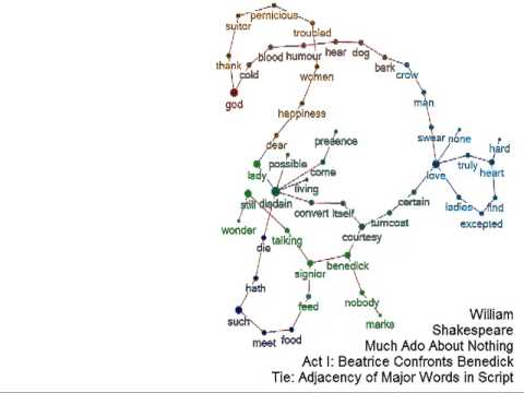 Shakespeare Much Ado About Nothing Semantic Network