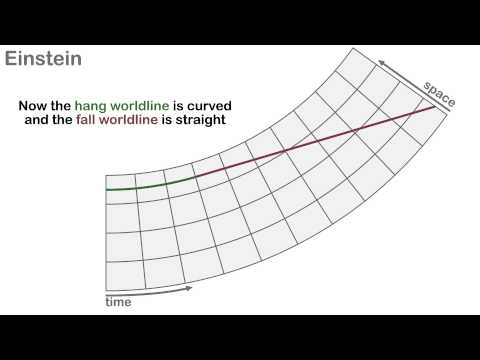 General Relativity : Einstein vs. Newton