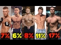 REAL BODY FAT PERCENTAGE EXAMPLES (Conor McGregor, Steve Cook, Rob Lipsett, Jeff Nippard, etc)