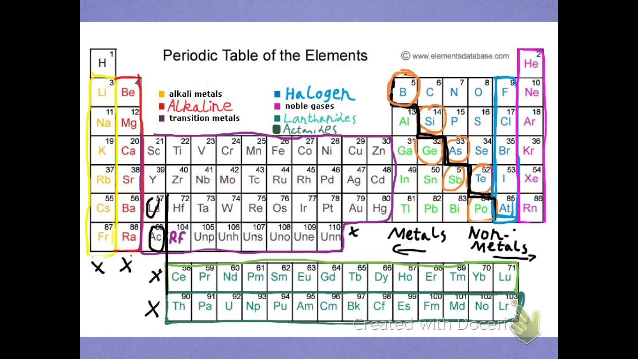 Periodic table of elements be sure to read the for Table description