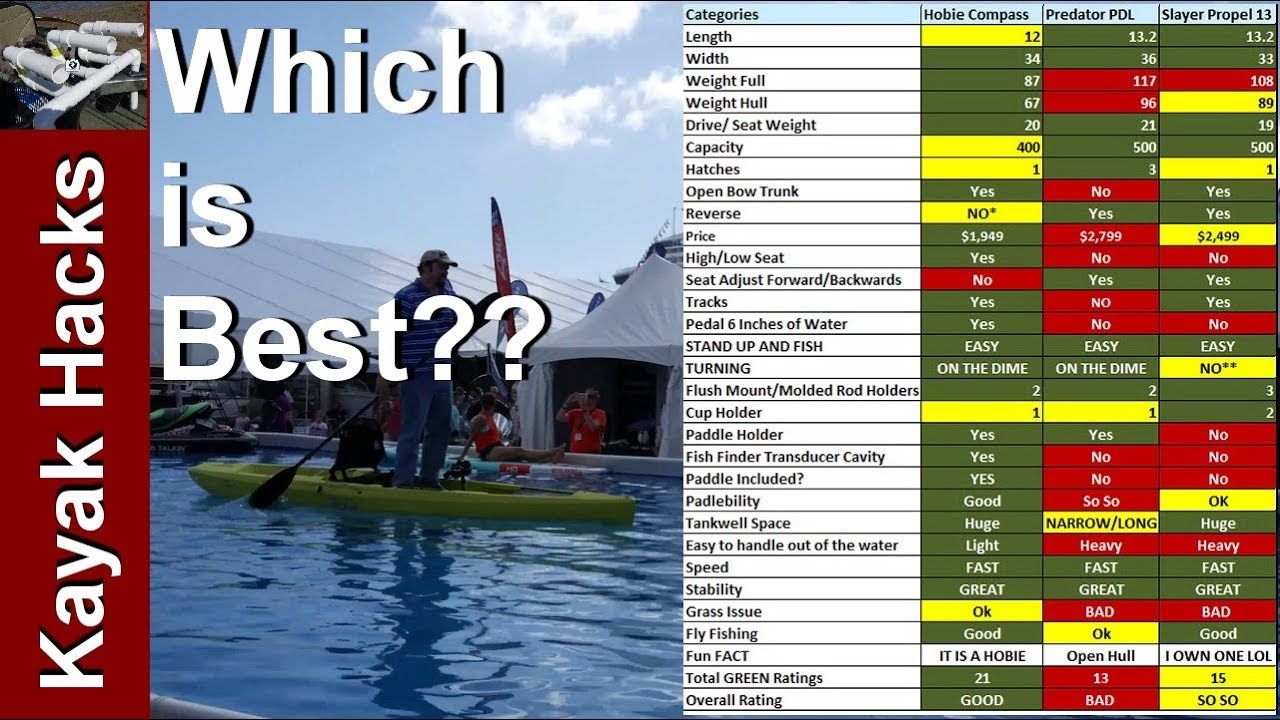 Hobie Compass vs Old Town Predator PDL vs Slayer Propel 13 - Pedal Drive  Kayaks Walkthrough