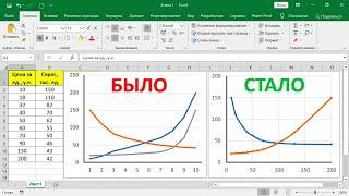 Ошибки при построении графиков в Excel