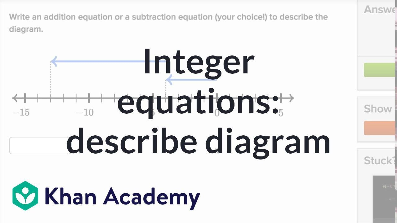 Number equations & number lines (video) | Khan Academy