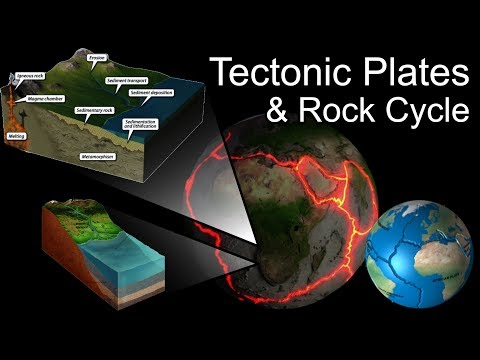 Comprehensive Earth Tectonics and Rock Cycle (Captions Included!)