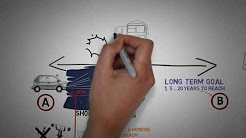 Long term and short term planning animated
