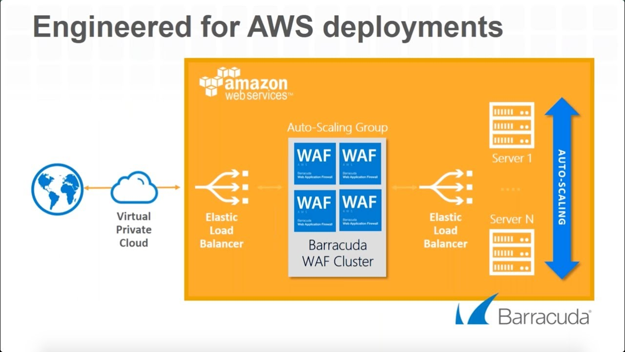 Barracuda Aws Amp Securosis Application Security For The
