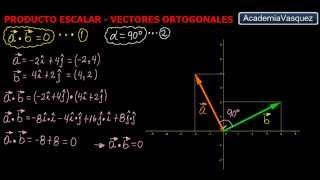 Producto Escalar: Vectores Ortogonales
