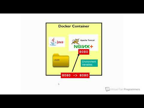 Docker for Java Developers - course extract, A Deployment Scenario