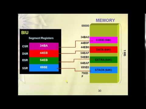 8086 Memory Segmentation Tutorial - 8086 Microprocessor