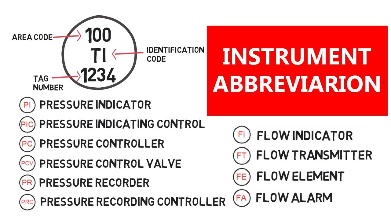 Pid Pfd Instruments Symbols Abbreviations Piping Analysis