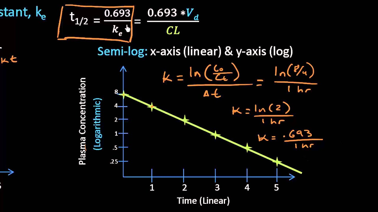 First Order Elimination Rate Constant And Halflife  A Closer Look  Lect  11