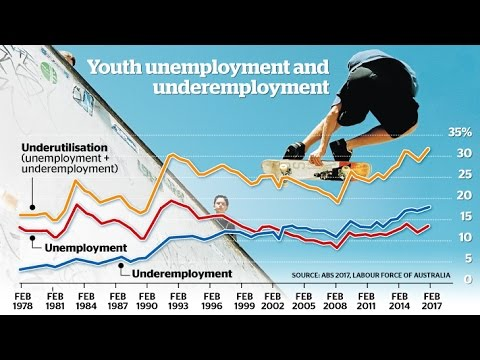 Underemployment And Unemployment Of Australian Youth Reaches 31.5 Percent