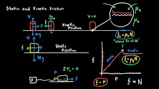 Static and Kinetic Fri¢tion in Physics