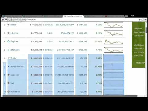 Ripple and Stellar Market Activity Jan 12-18 2015