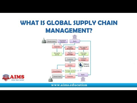Global Supply Chain Management - Participants and Operations | AIMS Lecture