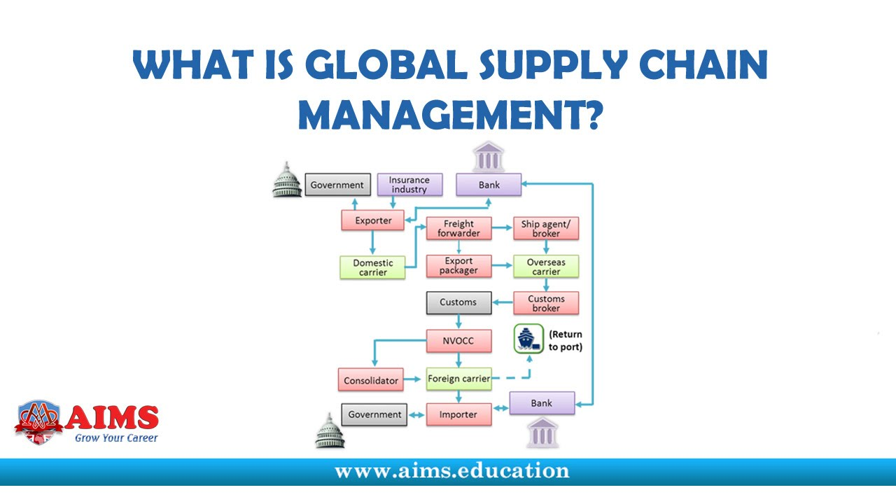 Master of Science (MSc) – Global Supply Chain Management