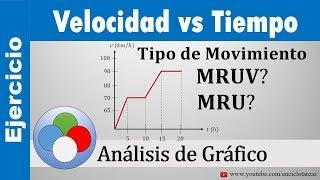 GRÁFICO VELOCIDAD VS TIEMPO - EJERCICIOS RESUELTOS (Tipo de Movimiento) | iEnciclotareas