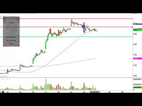 Advanced Micro Devices Inc - AMD Stock Chart Technical Analysis for 11-22-16