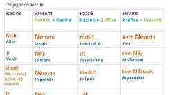 Leçon tunisien 1 : phrase de base et conjugaison