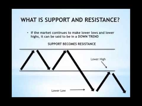 How To Plot And Draw Support And Resistance - For Beginners