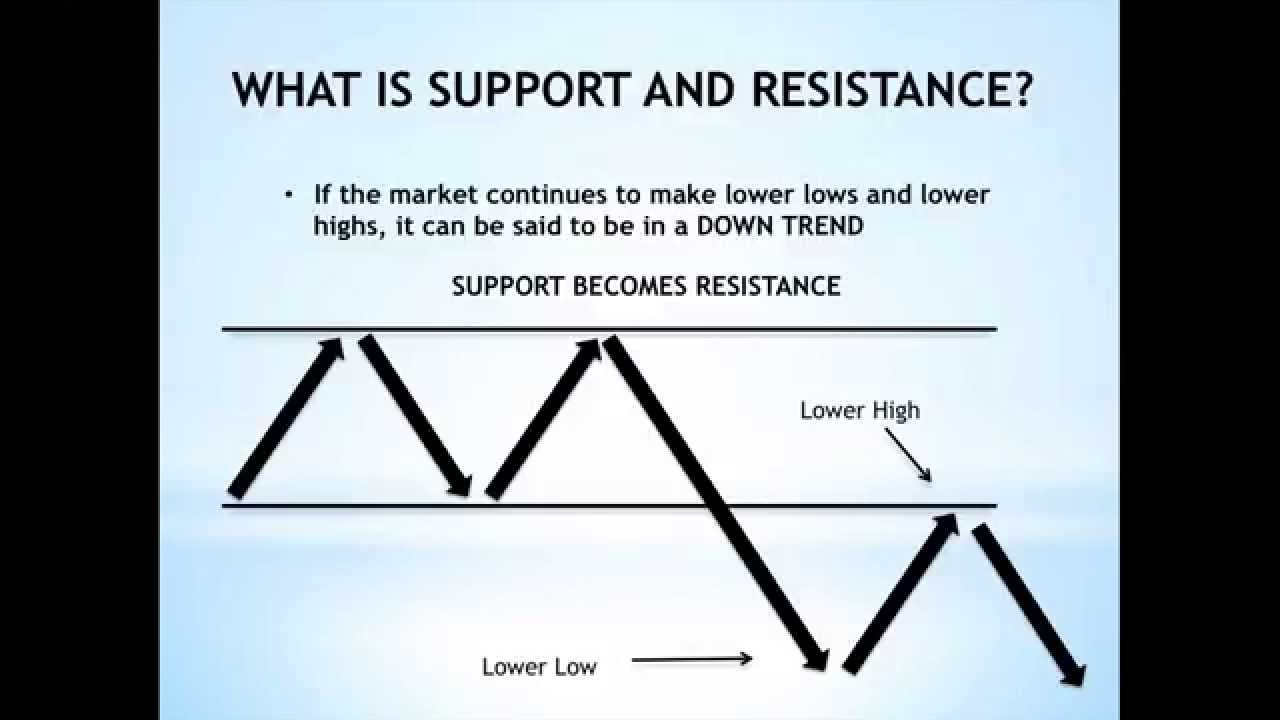 Draw support resistance lines forex
