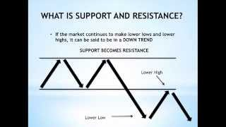 How to Draw Support and Resistance - For Beginners
