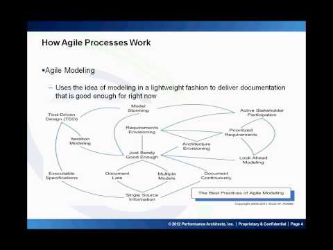 Introduction to Agile Processes