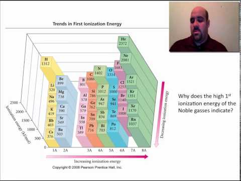 Periodicity: Coulomb's Law and Periodic Trends
