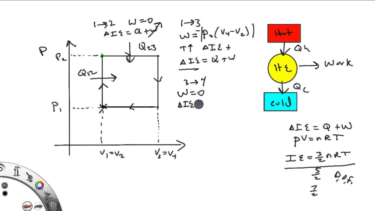 pv diagrams and heat engines youtubepv diagrams and heat engines [ 1280 x 720 Pixel ]