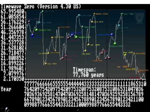 """Overload of 1990's a Result of Capricorn's """"Status-Attainment"""" Syndrome"""