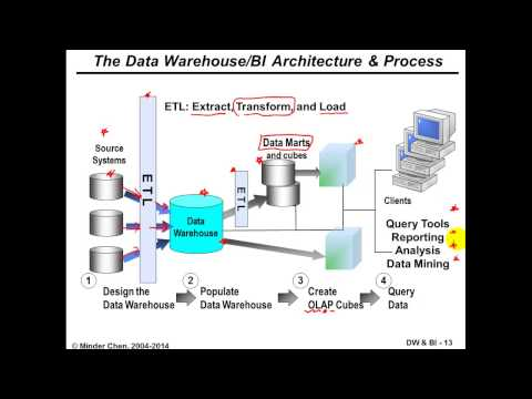 Data Warehouse and Business Intelligence: Systems Architecture and OLTP vs. OLAP