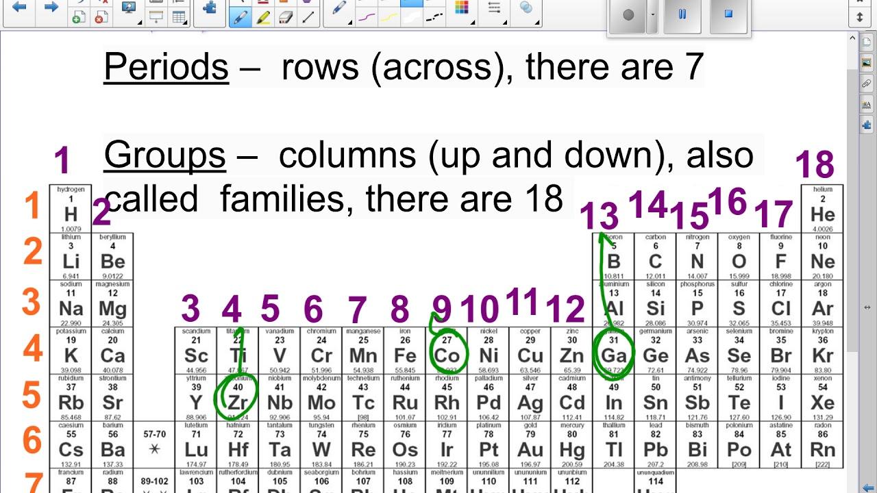 Unit 1 p 12 periodic table basics youtube 12 periodic table basics urtaz Choice Image