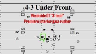 Film Room: Malik McDowell, DT, Michigan State Scouting Report (NFL Breakdowns Ep 64)